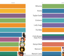 Artistas más populares clasificados por récord de ventas entre 1969 y 2019